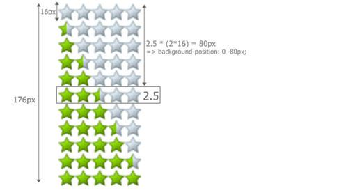Creating a 5 star rating system using jQuery, PHP and MySQL